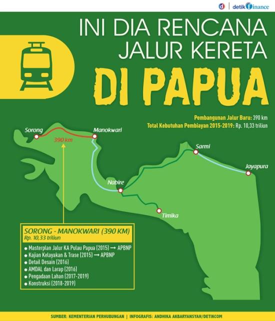 Rute jalur Kereta Api di Papua