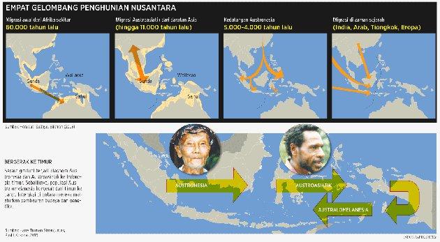 Peta migrasi Melanesia-KOMPAS